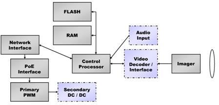 针对ip 摄像头的安全电源