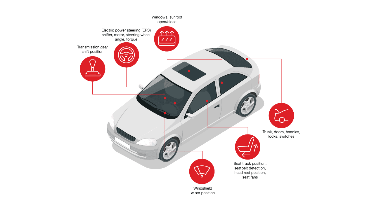 Automotive applications for magnetic sensors