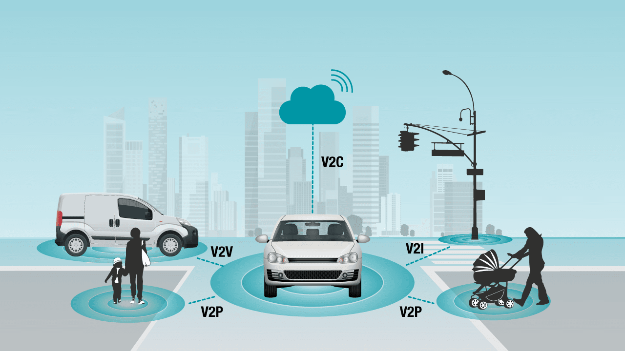 v to everything v2x automotive connected car technology