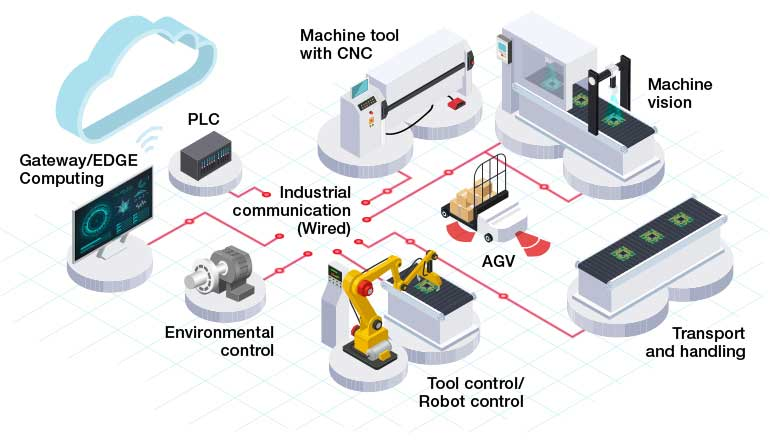 Industry 4 0 overview