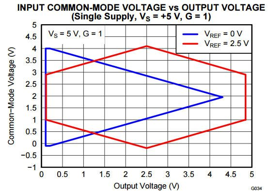 Understanding Vcm vs. Vout plots - instrumentation amplifiers
