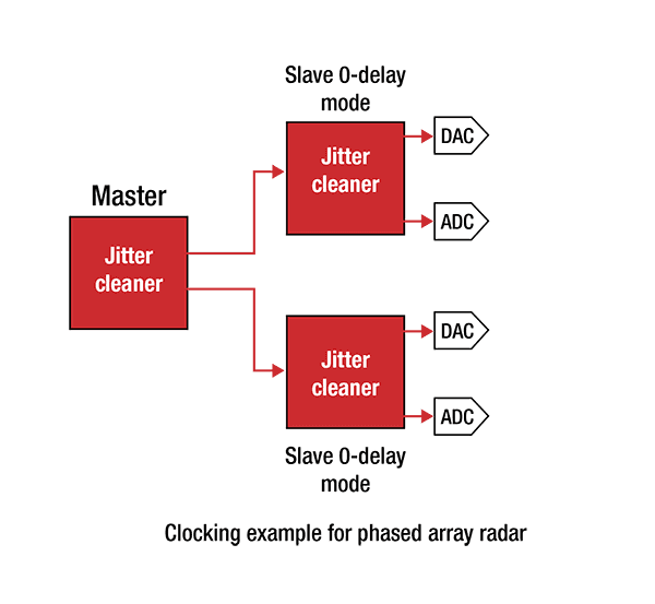 clock phased array diagram