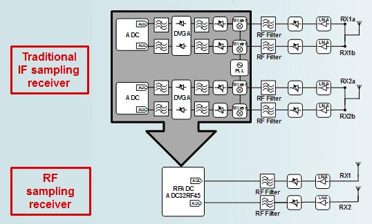 High-Speed ADCs | RF sampling | Analog-to-Digital Converters | TI com