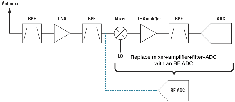 High-Speed ADCs | RF sampling | Analog-to-Digital Converters