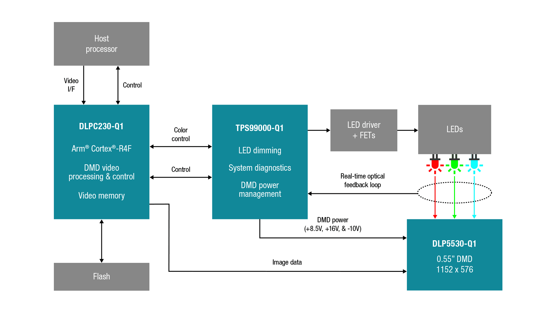 Block Diagram Sbd Xdsl Modem Dslam Ticom - Wire Data Schema •