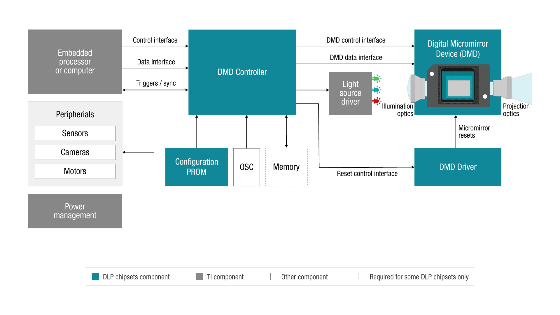 DLP chipset simplified block diagram