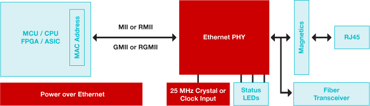 Ethernet PHY block diagram