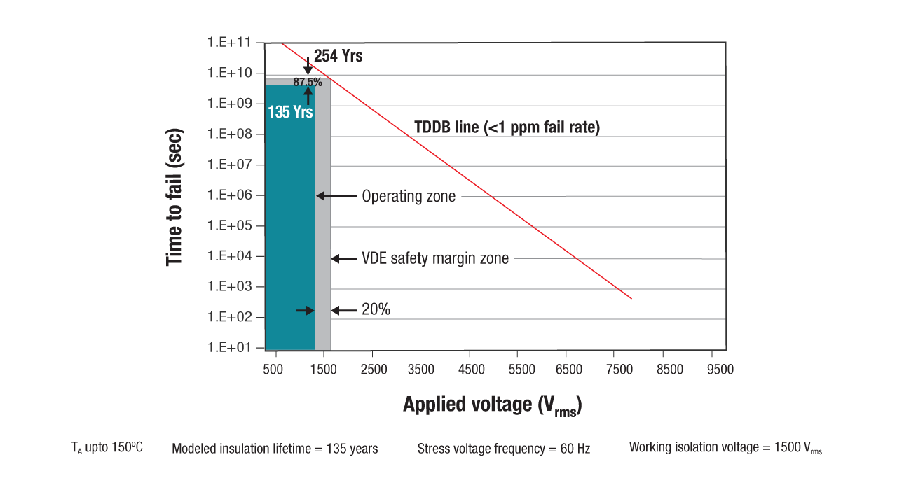 Graph showing time to fail versus applied voltage
