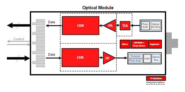 optical networking ics