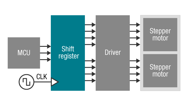 Driver stepper motor using shift register
