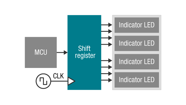 MCU to multiple indicator LED's using a shift register