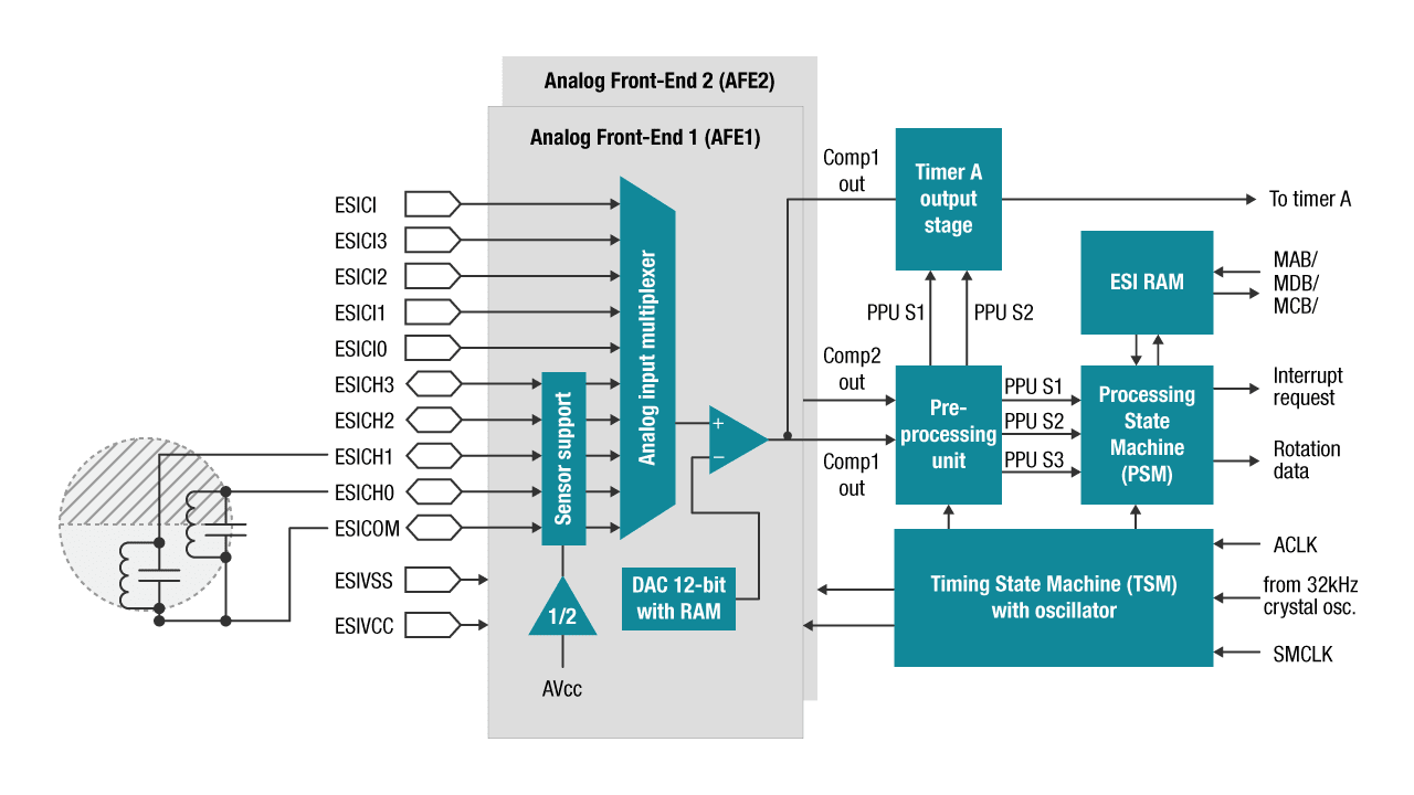 extended scan interface diagram