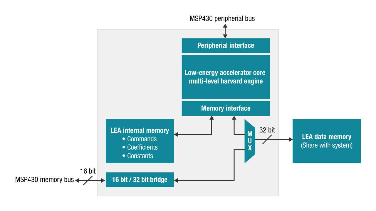 Ultrasonic Performance Sensing Mcus Overview Msp430 Ultra Low Texas Instrument Cc430 Platform For Complete Solutions Wireless Networking Energy Accelerator Diagram