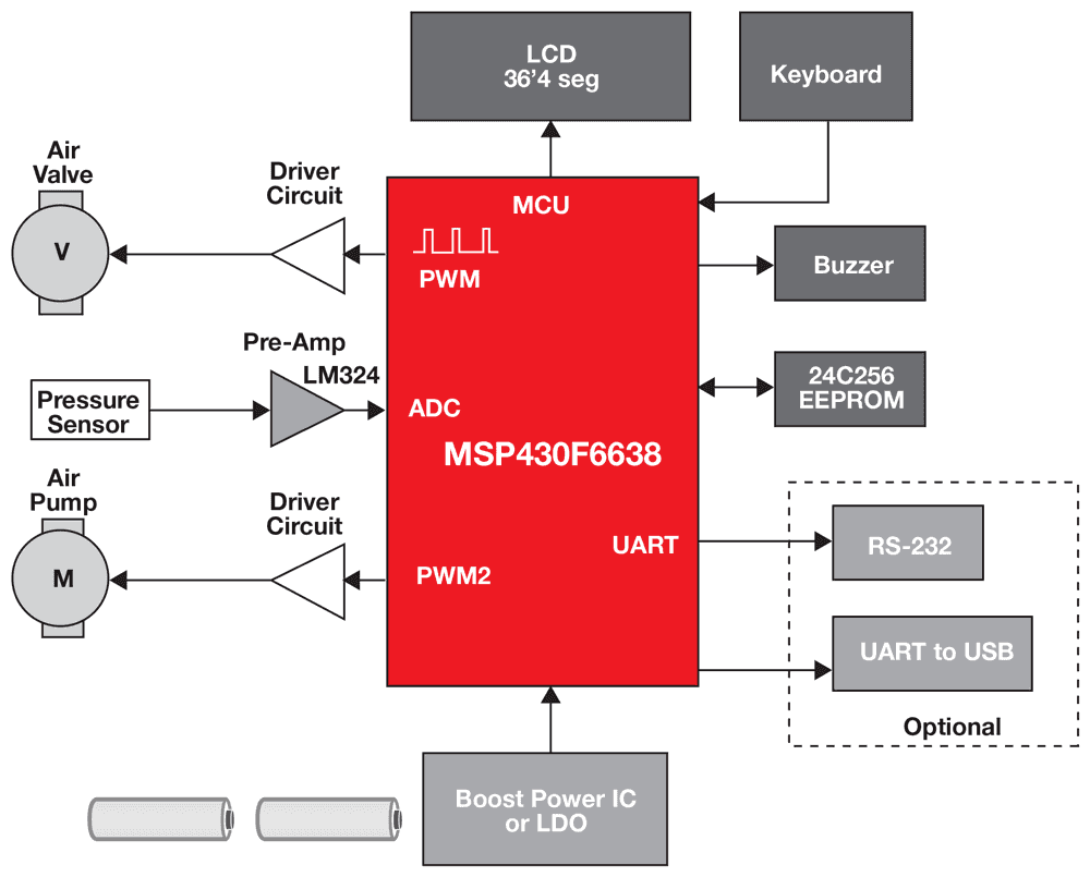 Msp430 Ultra Low Power Mcus Applications Microcontrollers Mcu Microcontroller Detecting Open Circuit Very Electrical Blood Pressure Monitor System Block Diagram