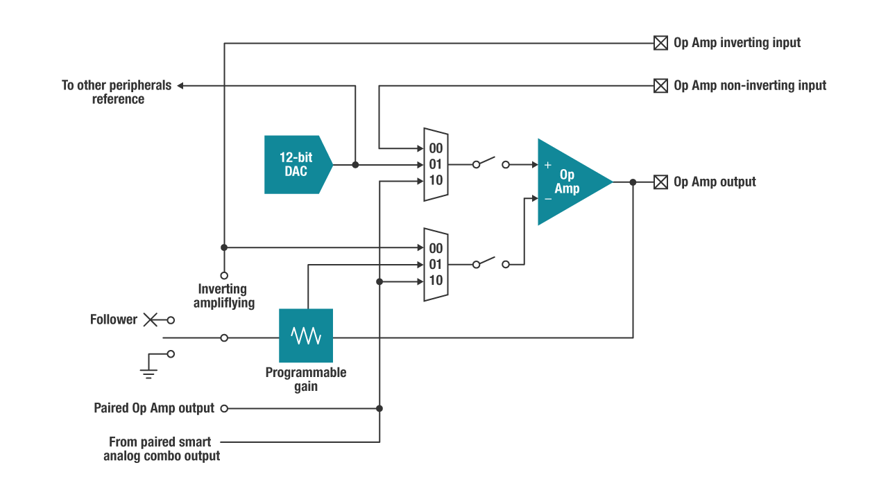 Smart analog combo block diagram