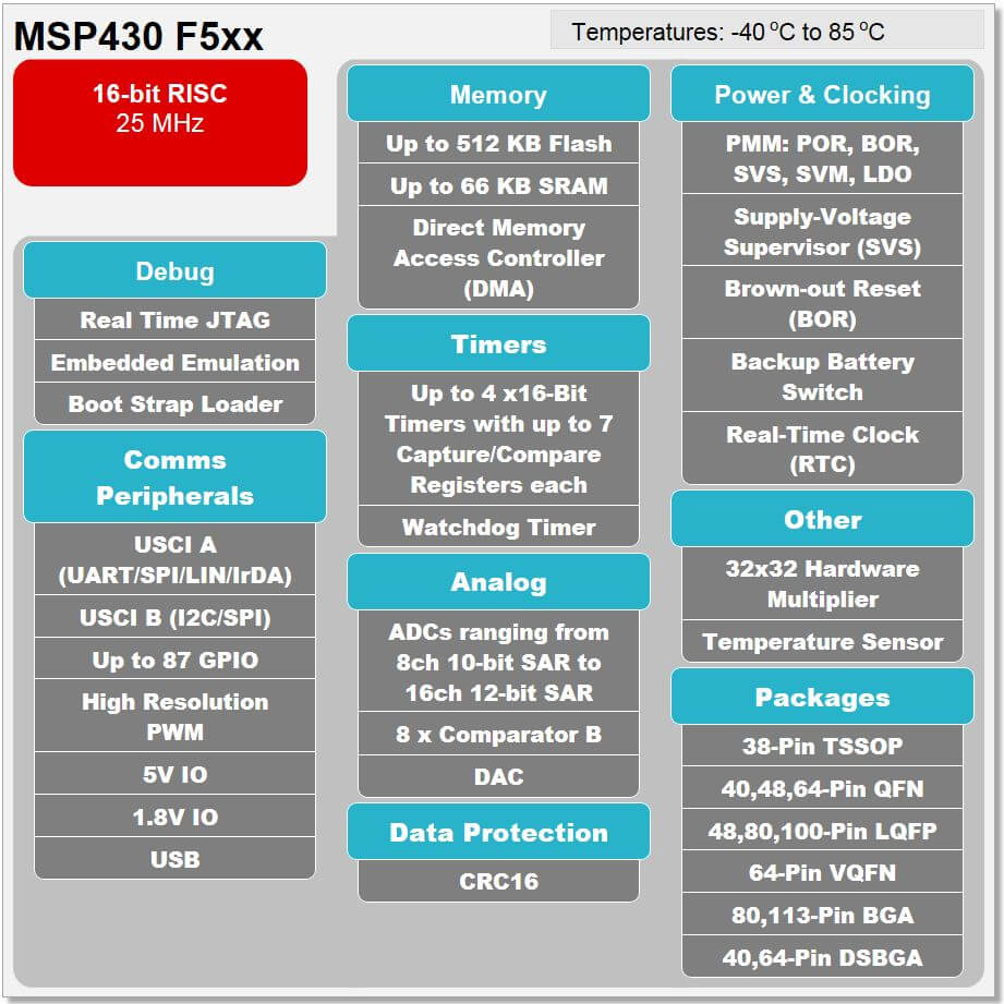 MSP430 F5xx Block Diagram