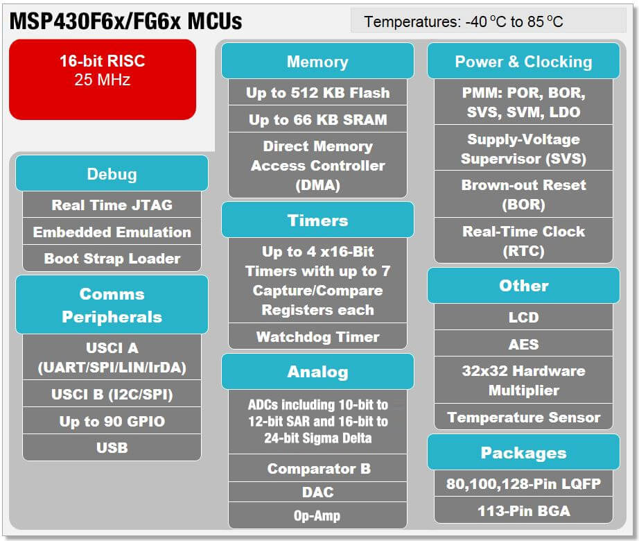MSP430F6x/FG6x Block Diagram
