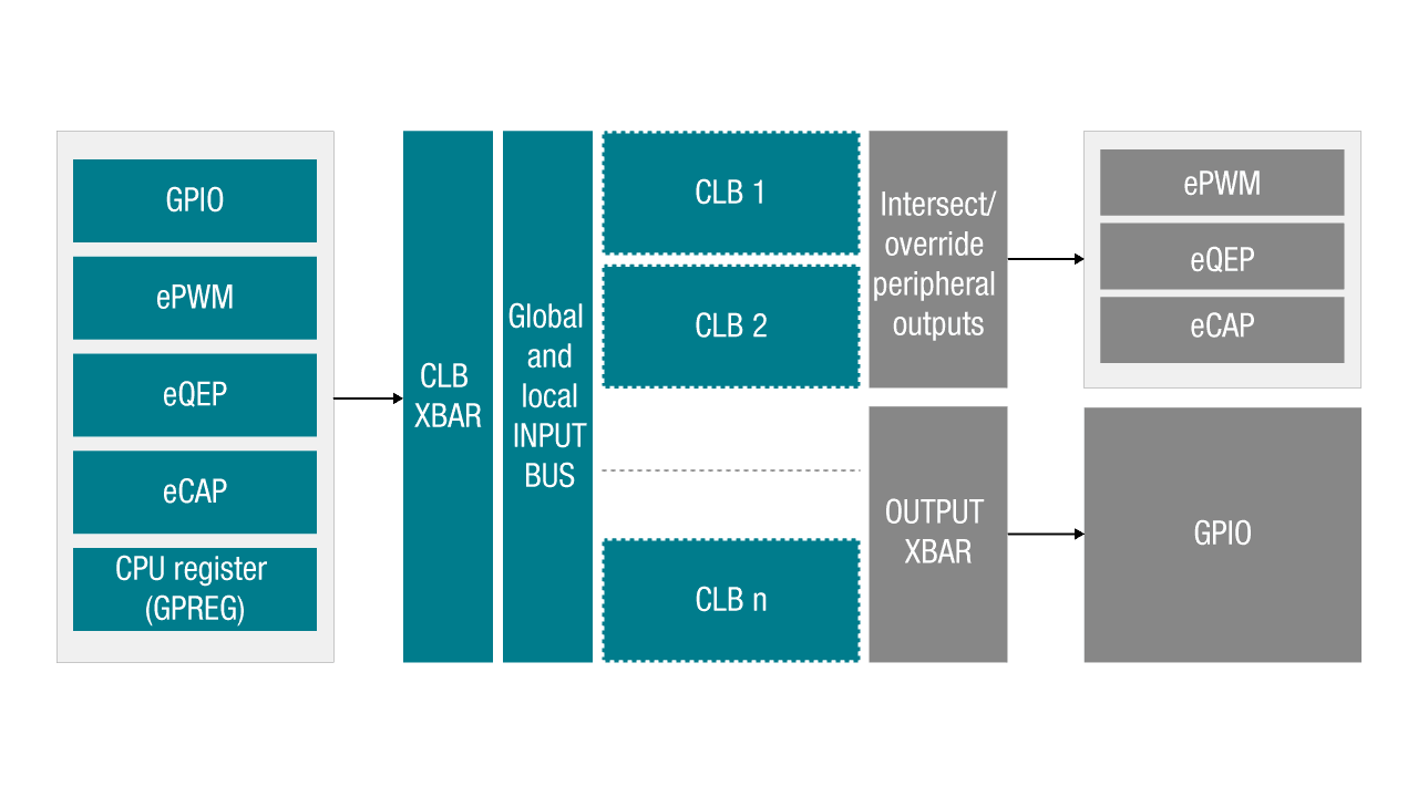 CLB overview diagram