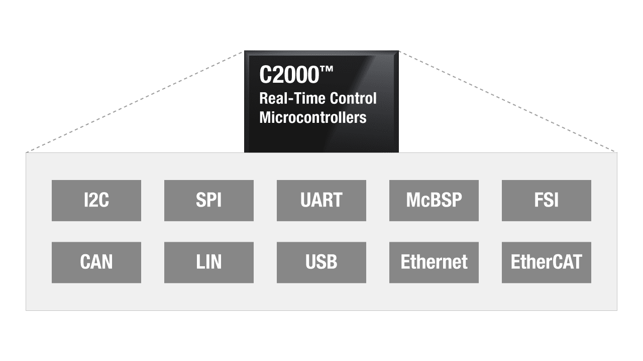 c2000 connectivity options