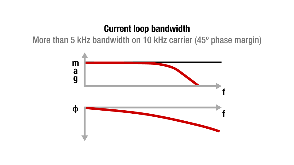 Current loop bandwidth graph