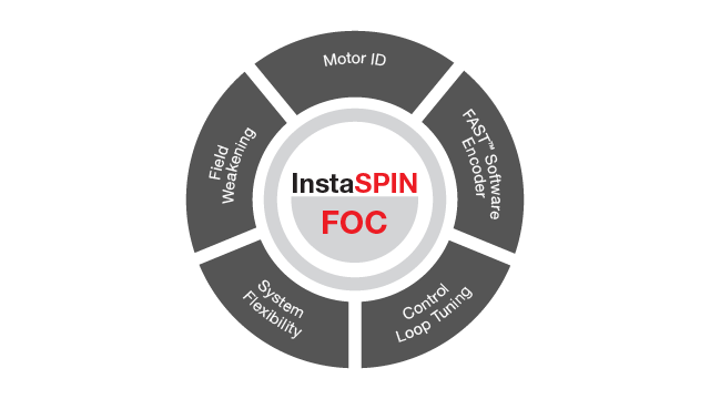 InsatSPIN-FOC features