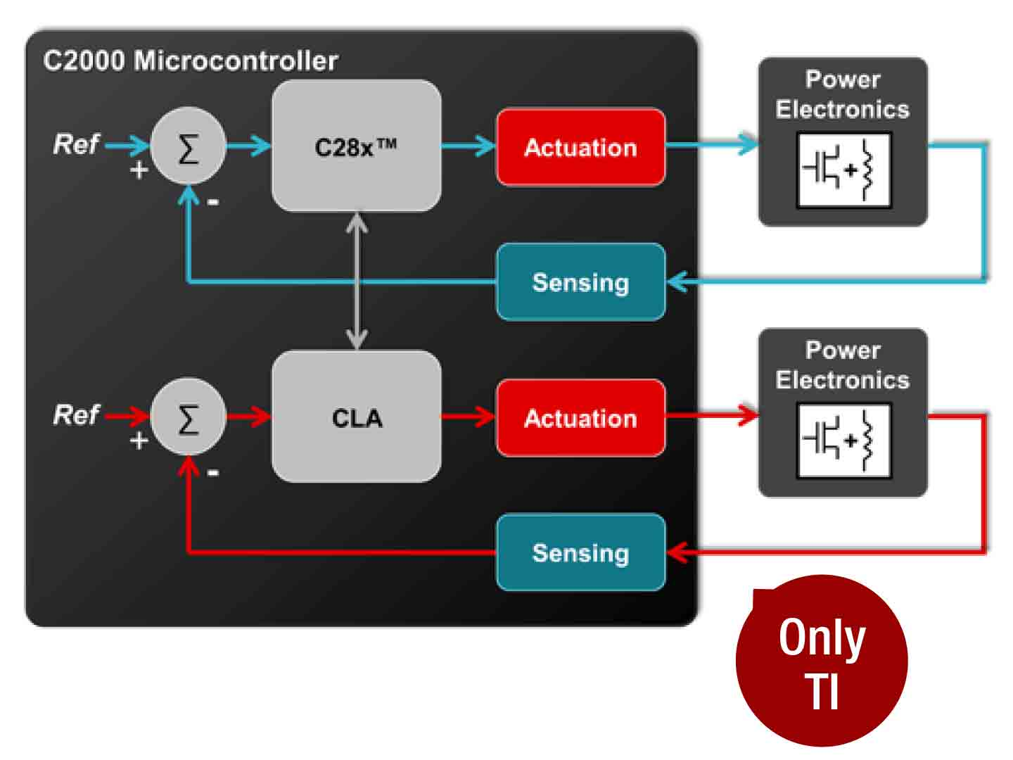 CLA real-time co-processor