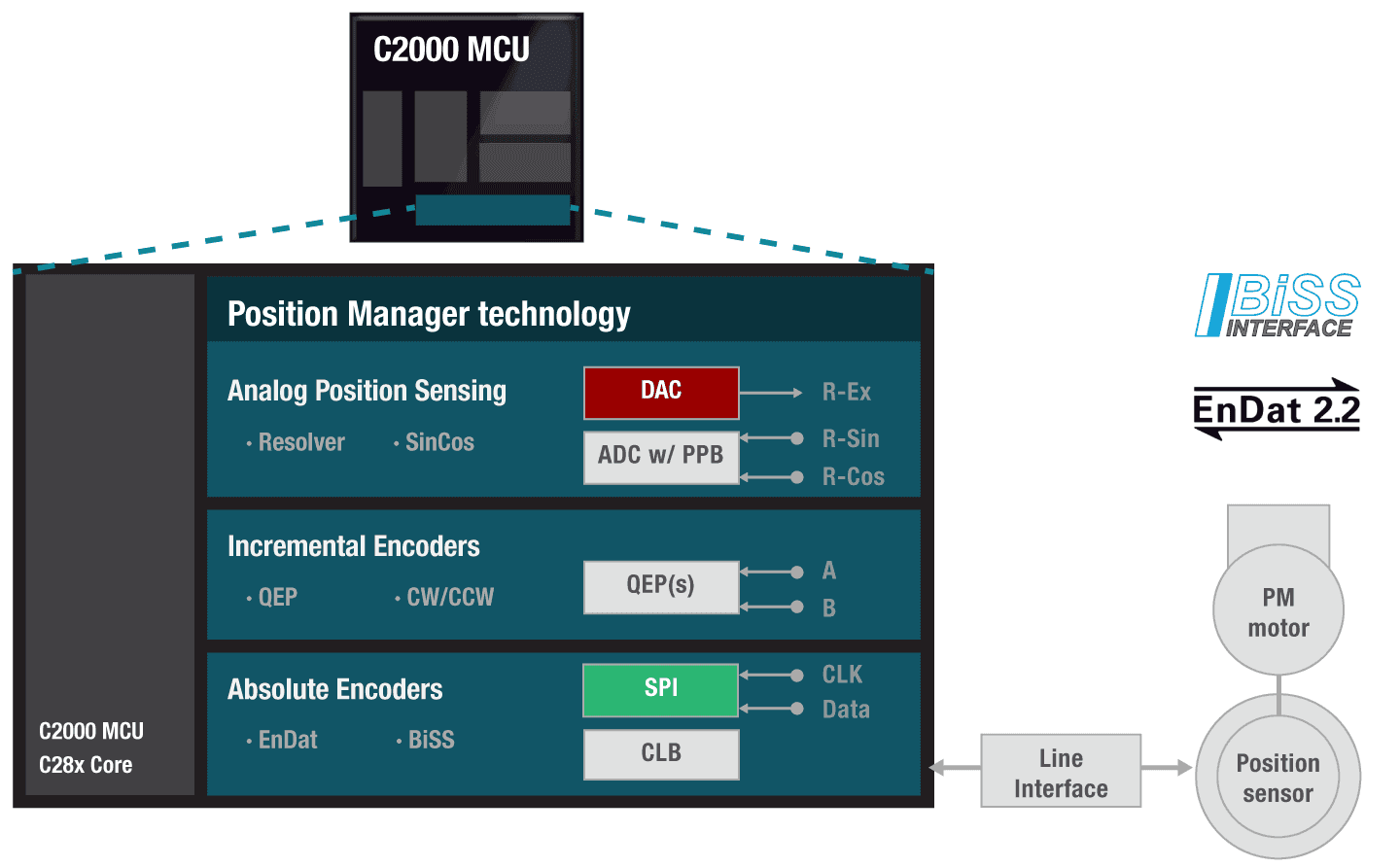 Position manager technology diagram