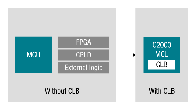 CLB integration