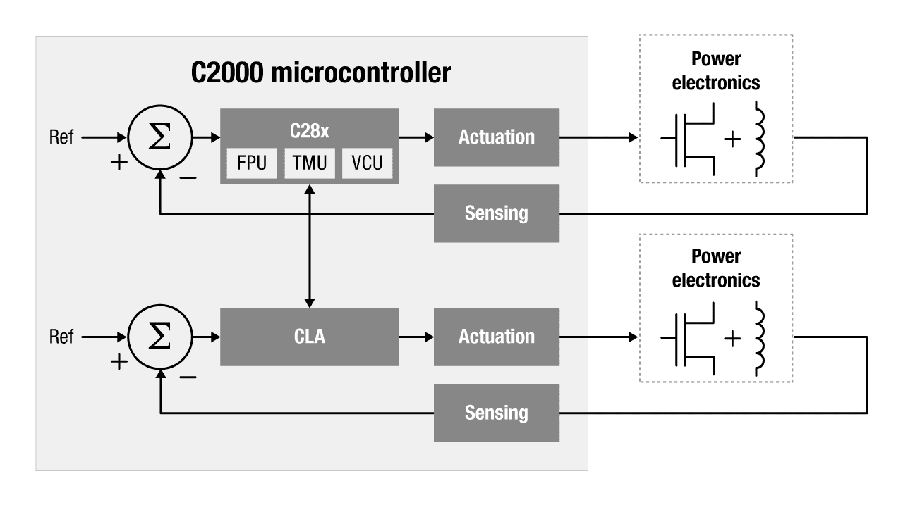 Powerful 32-bit microcontroller processing