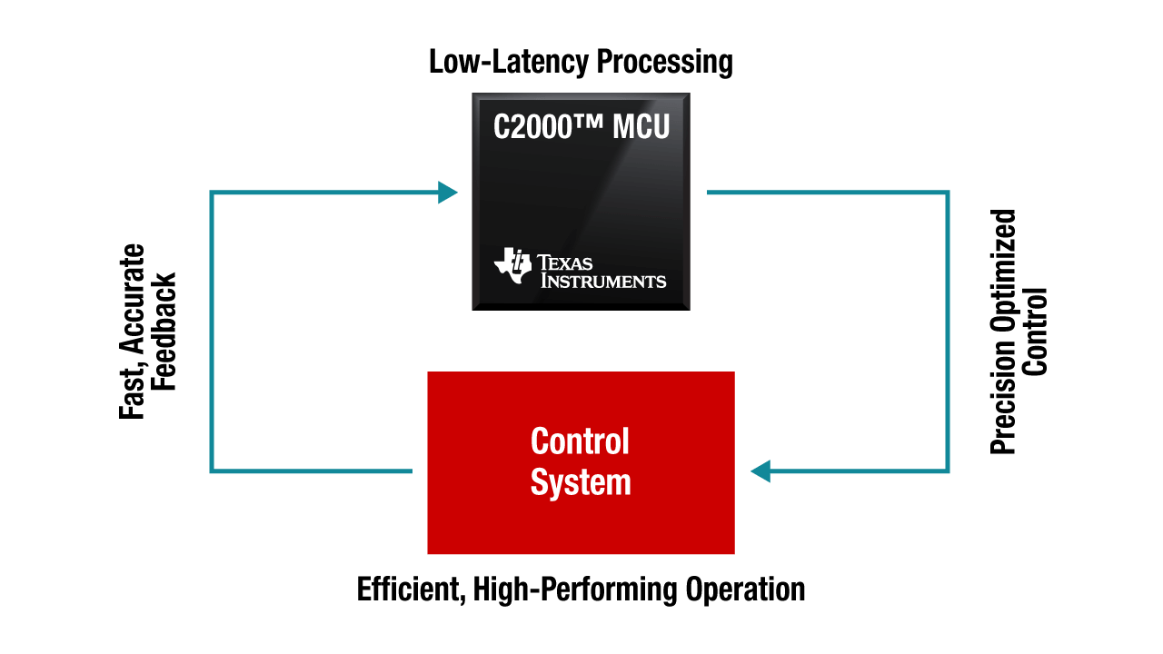 How C2000 32-bit microcontrollers work