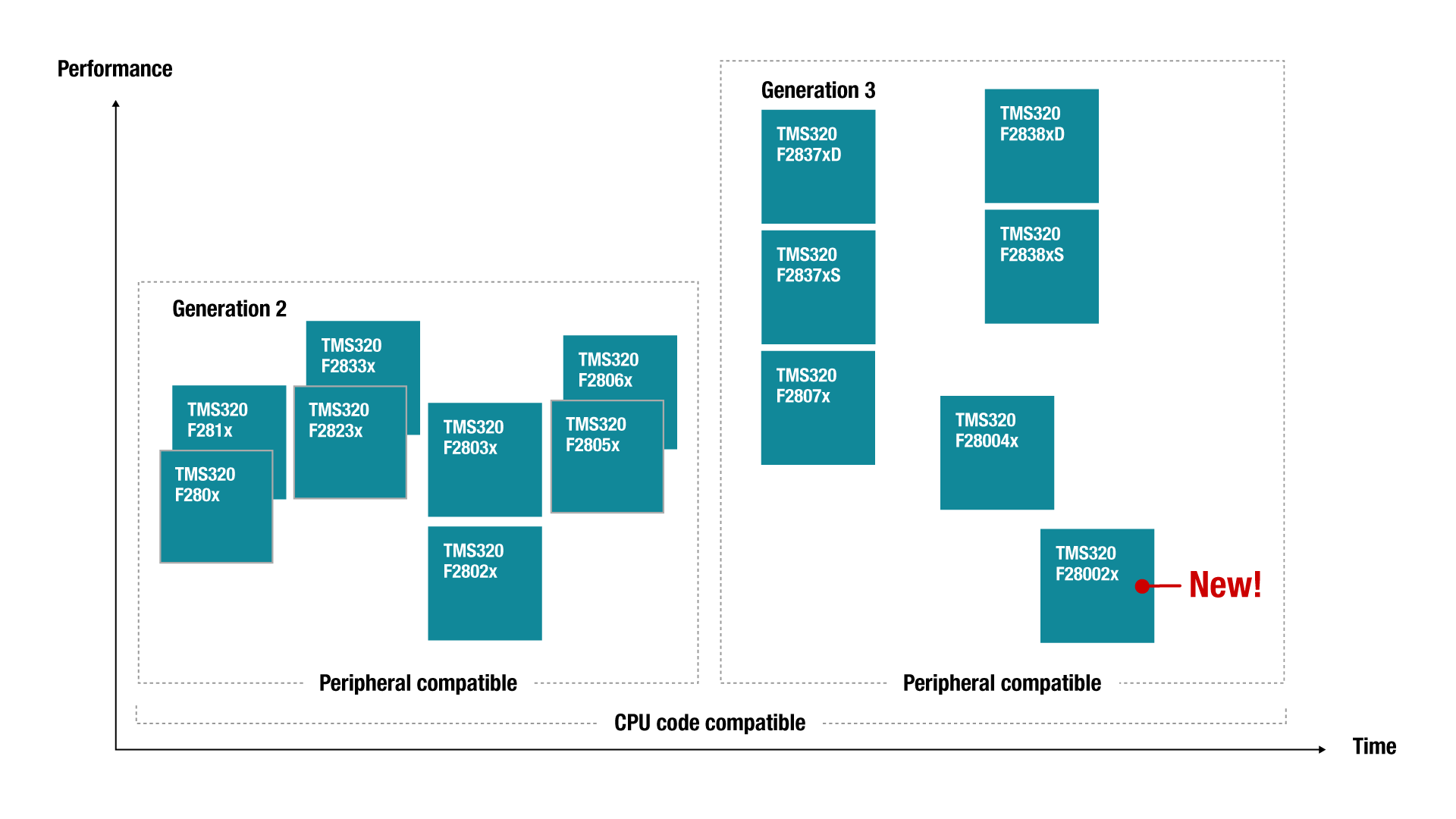C2000 product portfolio showing performance of generation 2 and generation 3