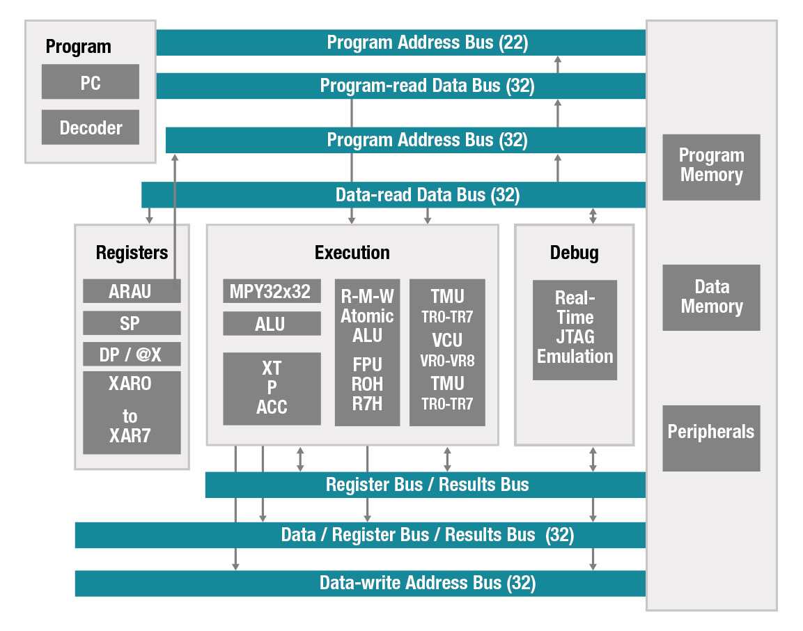 C2000 Real Time Control Mcus Overview Microcontrollers Mcu Digital Power 32 Bit Performance Microcontroller Block Diagram
