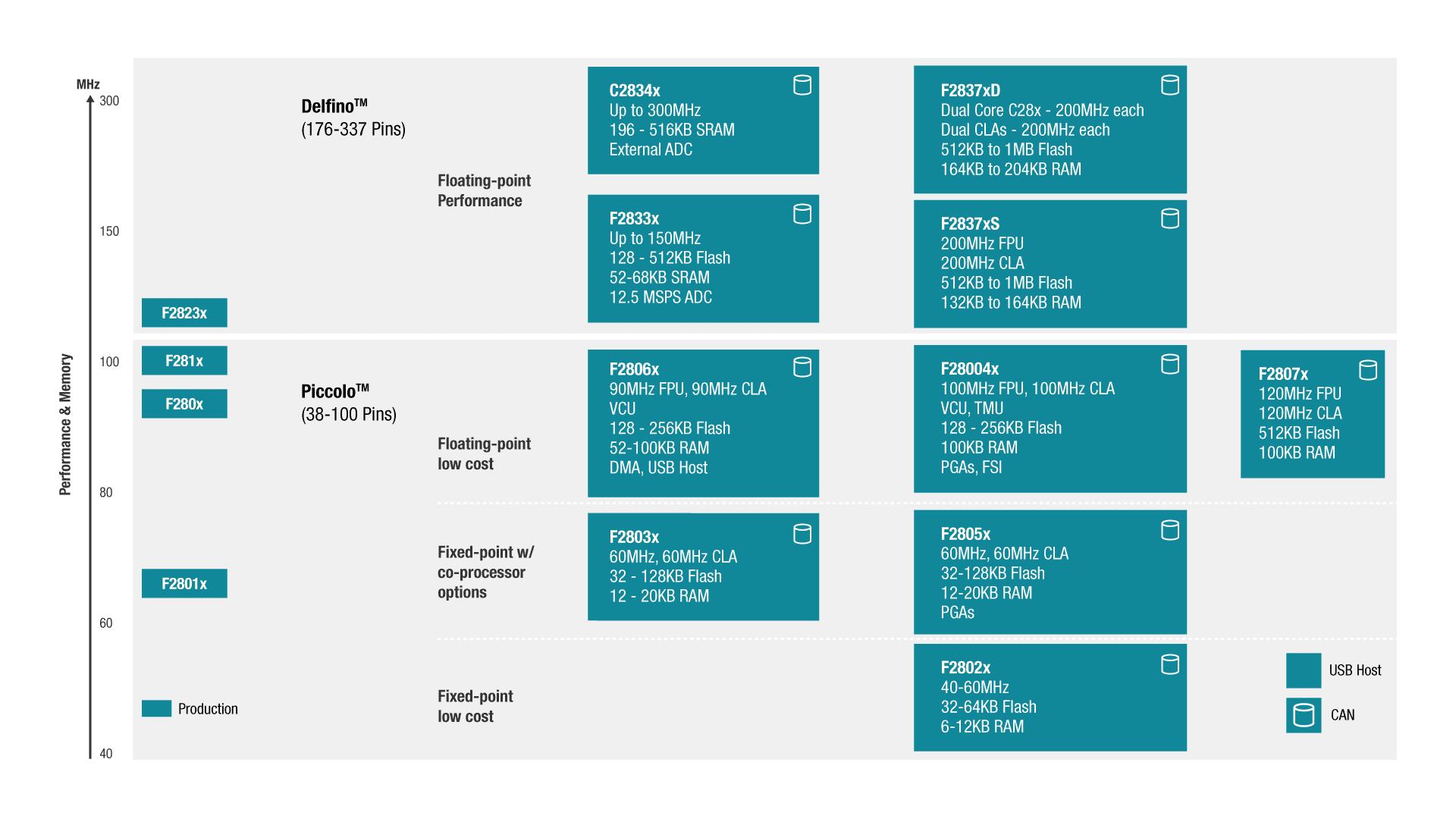 Product portfolio individual te