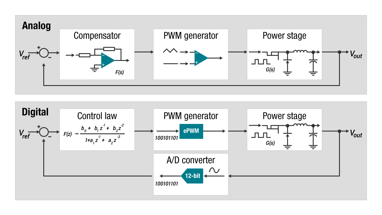 Digital vs. analog control of power systems diagram