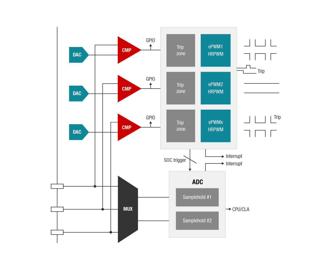 Integrated analog microcontroller