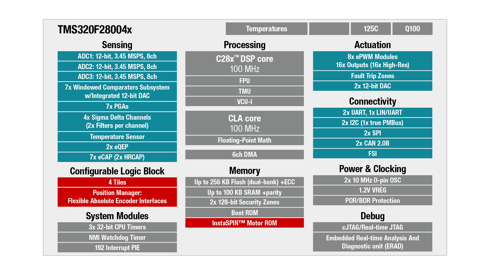 TMS320F28004x block diagram