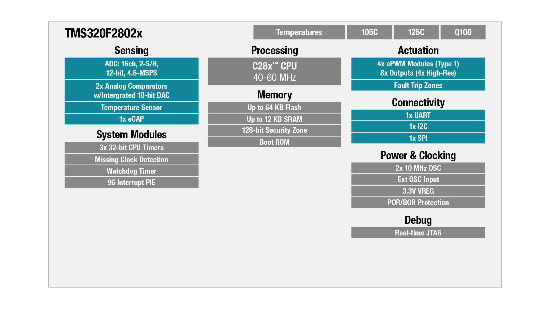 TMS320F2802x block diagram
