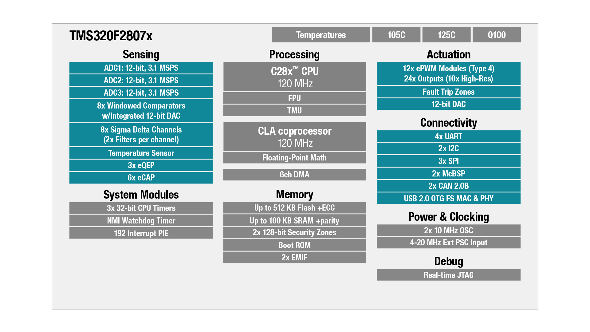 TMS320F2807x block diagram