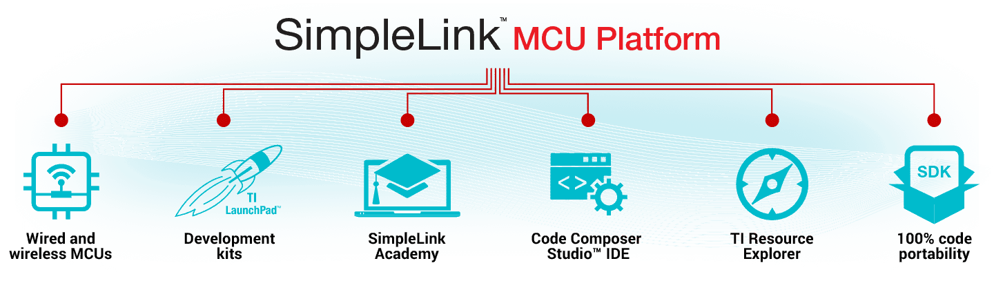 tiu0027s simplelink platform enables scalability invest once in the simplelink software development kit sdk and use throughout your entire