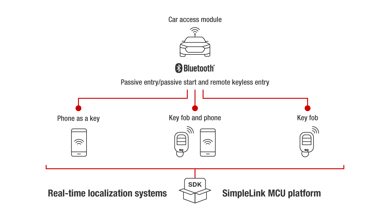 SimpleLink BLE car access diagram