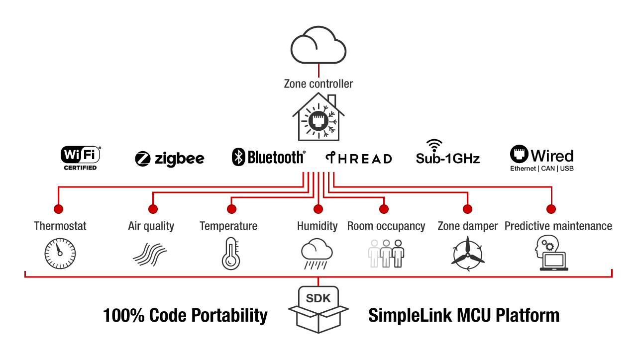 applications simplelink solutions wireless connectivity tidesigning heating and air conditioning systems requires energy efficient solutions that can last years the simplelink platform allows you to build upon a