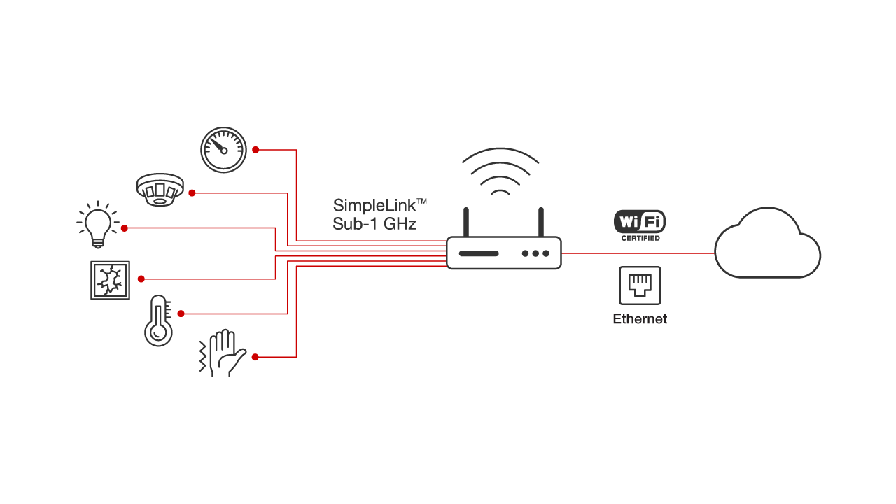 Sub 1 Ghz Overview Wireless Connectivity Ic Bus Crossing Arm Wiring Diagram Sensor Nodes