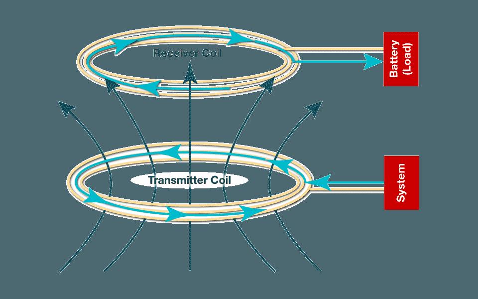 Lösungen für drahtlose Energieübertragung | Erste Schritte | Power ...