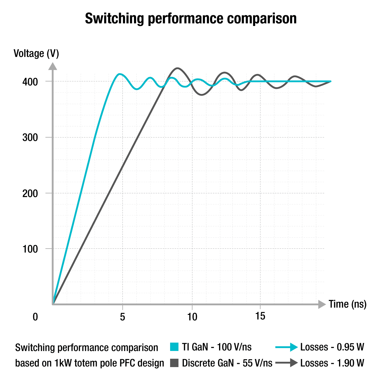GaN Switching Performance