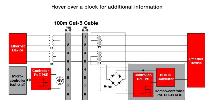 Power over ethernet overview power ics ti poe is a mature and growing technology used to conveniently deliver power through ethernet cables to a load rather than adding additional power cords cheapraybanclubmaster Image collections