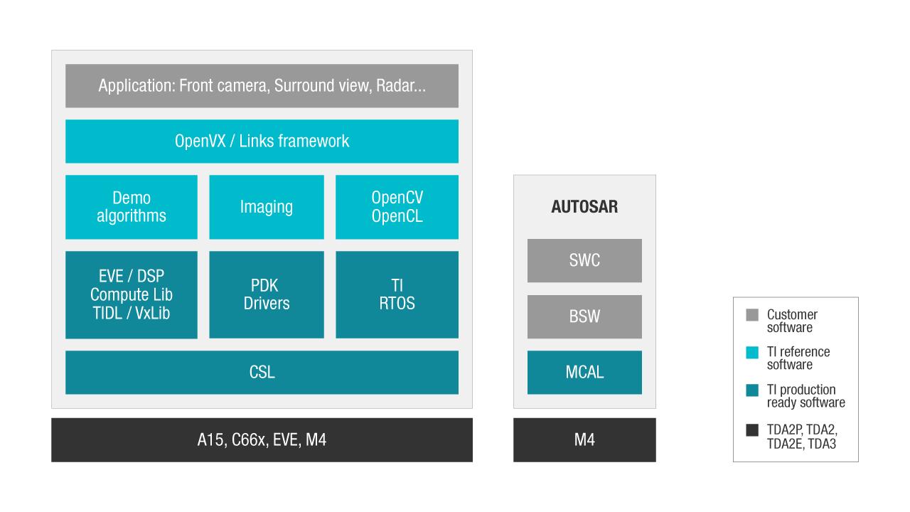 Tda2 Tda3 Adas Tools Software Automotive Processors Download Free Spice Generalpurpose Circuit Simulation Program Stack Diagram