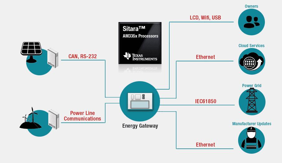 grid infrastructure processors ti com rh ti com