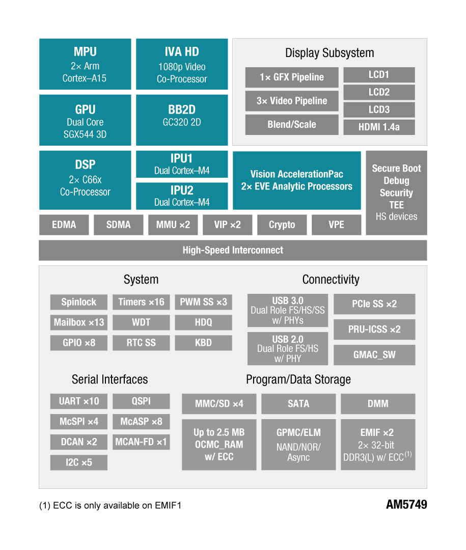 AM57x Arm Cortex-A15