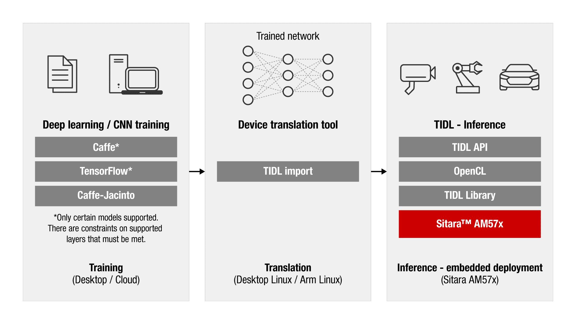am57x-deep-learning-diagram