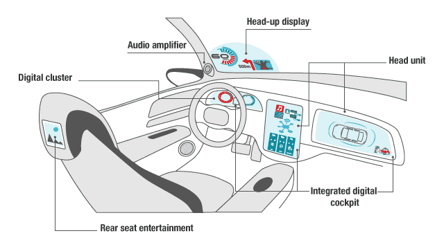 Automotive Infotainment Applications